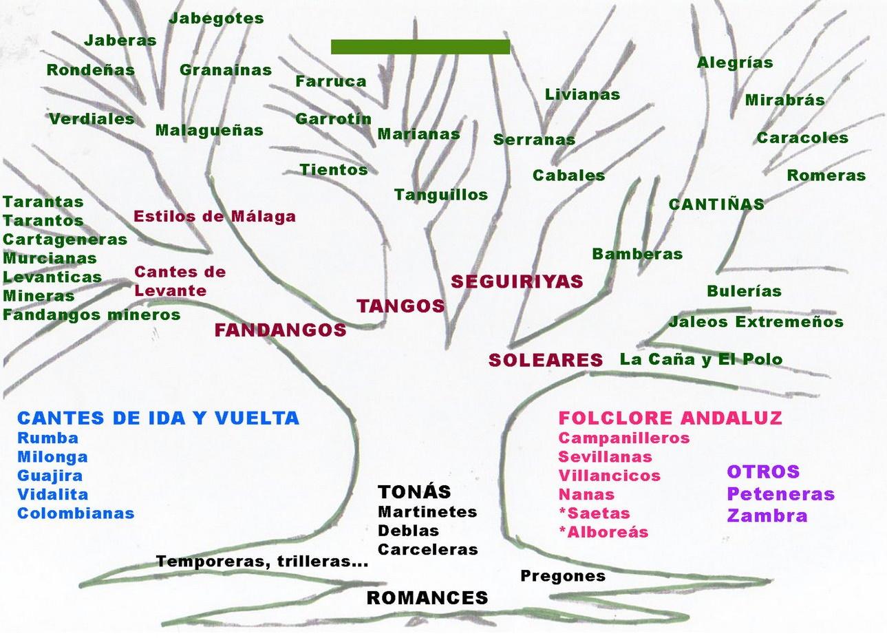 Flamenco-Baum mit den verschiedenen Tänzen
